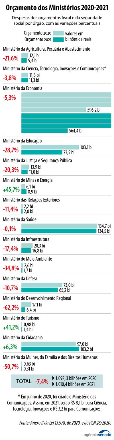 20200902_PLN28-2020_ministerios_orcamento.jpg