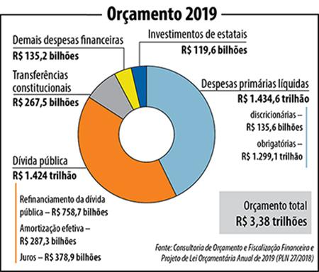 Orçamento 2019