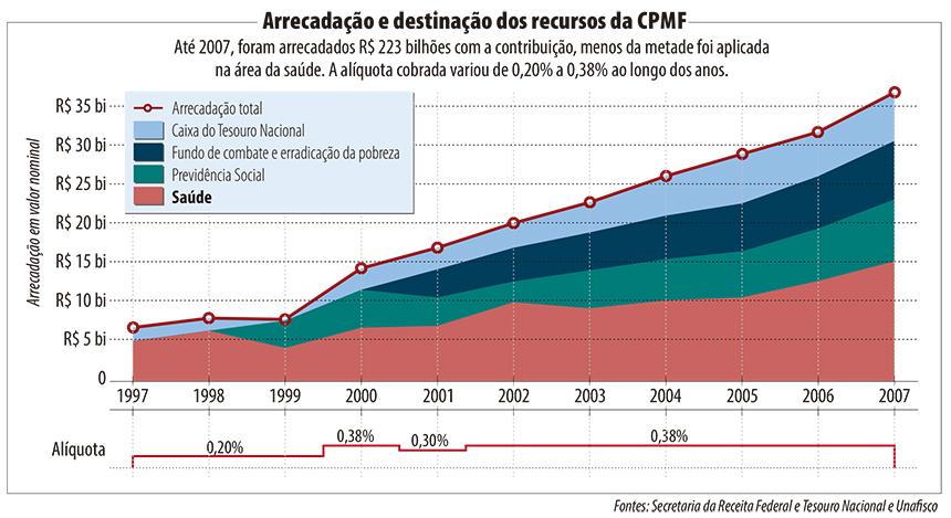 CPMF gráfico