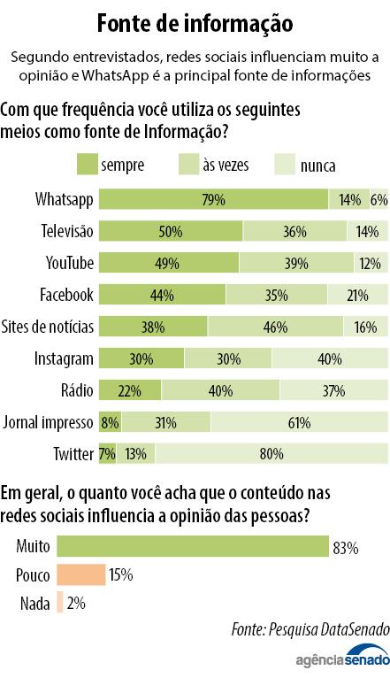fontes de informação dos brasileiros