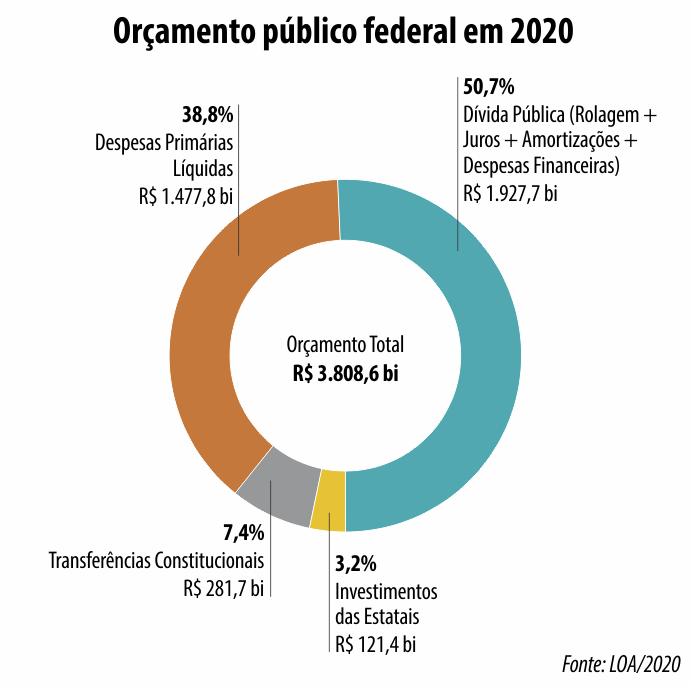orcamento_2020.png