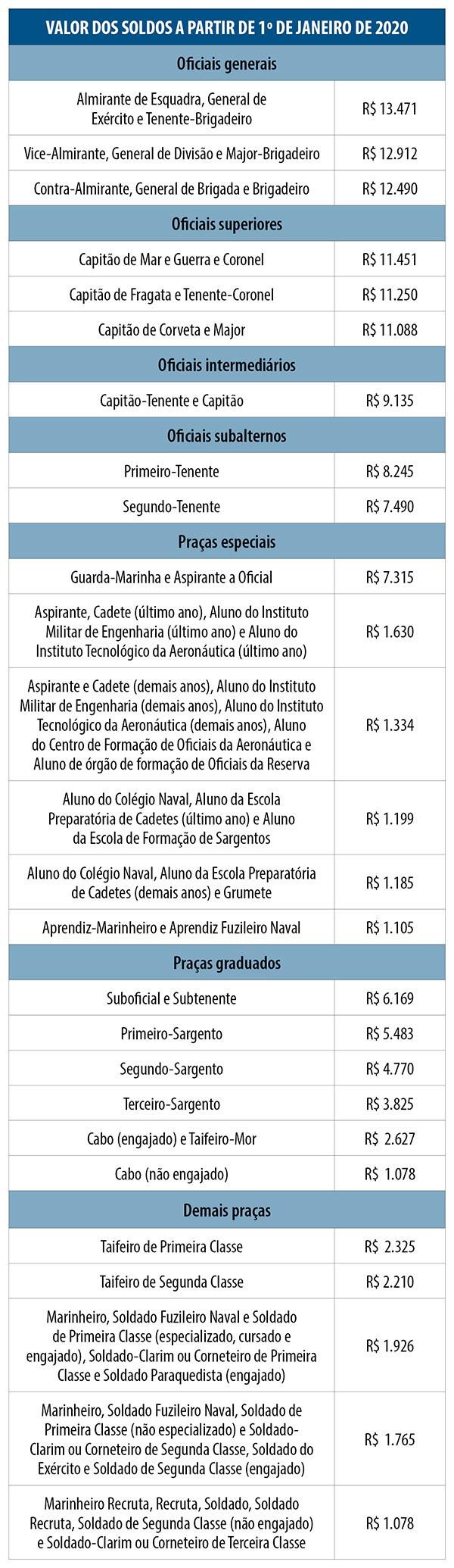 tabela-gratificacoes-2
