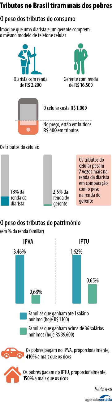 Por que a fórmula de cobrança de impostos do Brasil piora a desigualdade social