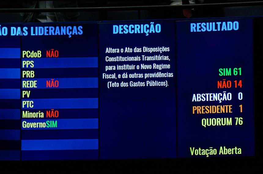 O painel do Senado na votação da Proposta de Emenda à Constituição (PEC) 55/2016, a PEC do Teto de Gastos