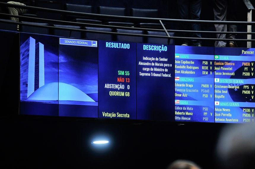 Sessão deliberativa extraordinária - Painel eletrônico do plenário do Senado Federal exibe resultado da votação da indicação de Alexandre de Moraes para ser ministro do Supremo Tribunal Federal (STF).   Foto: Jane de Araújo/Agência Senado