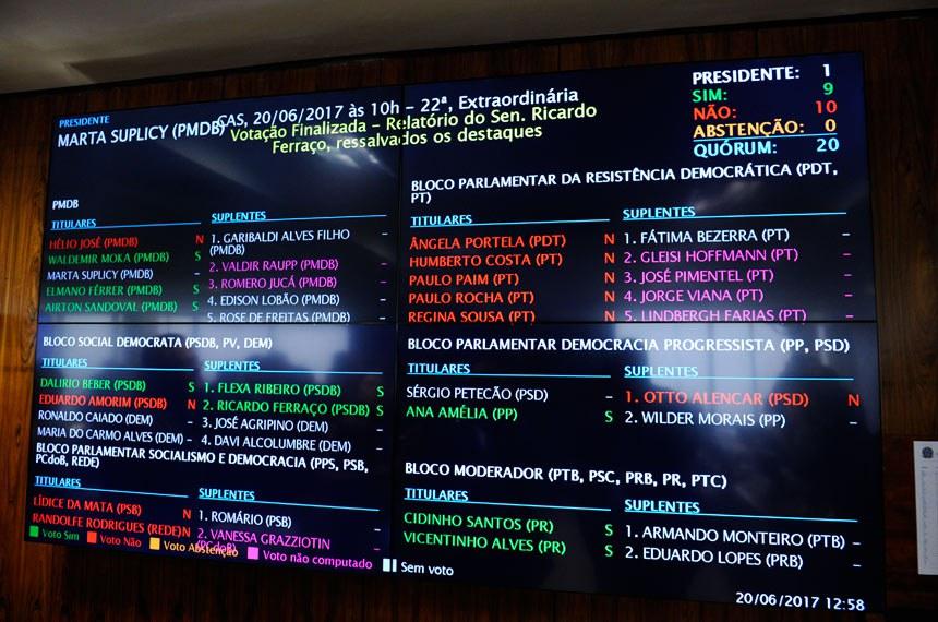 Comissão de Assuntos Sociais (CAS) - Painel eletrônico exibe resultado  da votação do relatório de Ricardo Ferraço (PSDB-ES) sobre a reforma trabalhista.  Foto: Marcos Oliveira/Agência Senado
