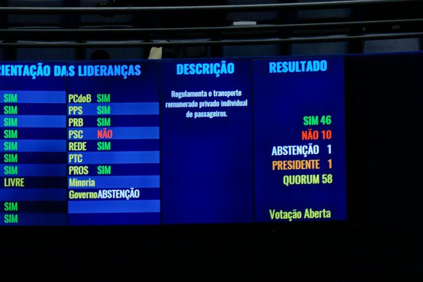 Plenário do Senado Federal durante sessão deliberativa ordinária. Painel eletrônico mostra resultado de votação.  Foto: Roque de Sá/Agência Senado