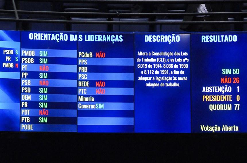 Painel eletrônico do plenário do Senado Federal durante sessão deliberativa extraordinária destinada à votação da Reforma Trabalhista (PLC 38/2017).    Foto: Pedro França/Agência Senado