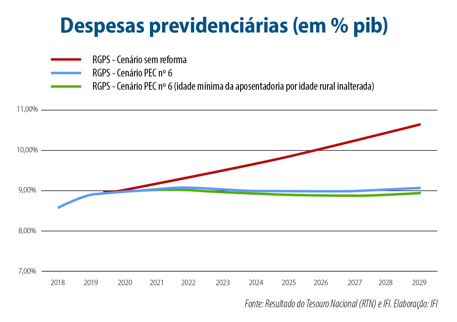 reforma estabilizaria Previdência em dez anos - Grafico das despesas previdenciarias